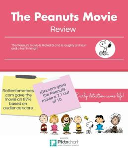 Peanuts Movie review stats from other sites.  Photoco: Caitlyn Tsukamoto