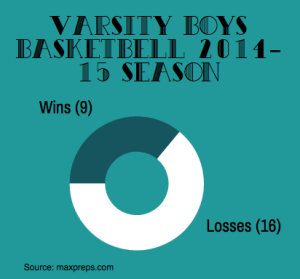 Wins vs Losses of the 2014-15 Varsity Boys Basketball Season GraphicCo: Lara Mathews