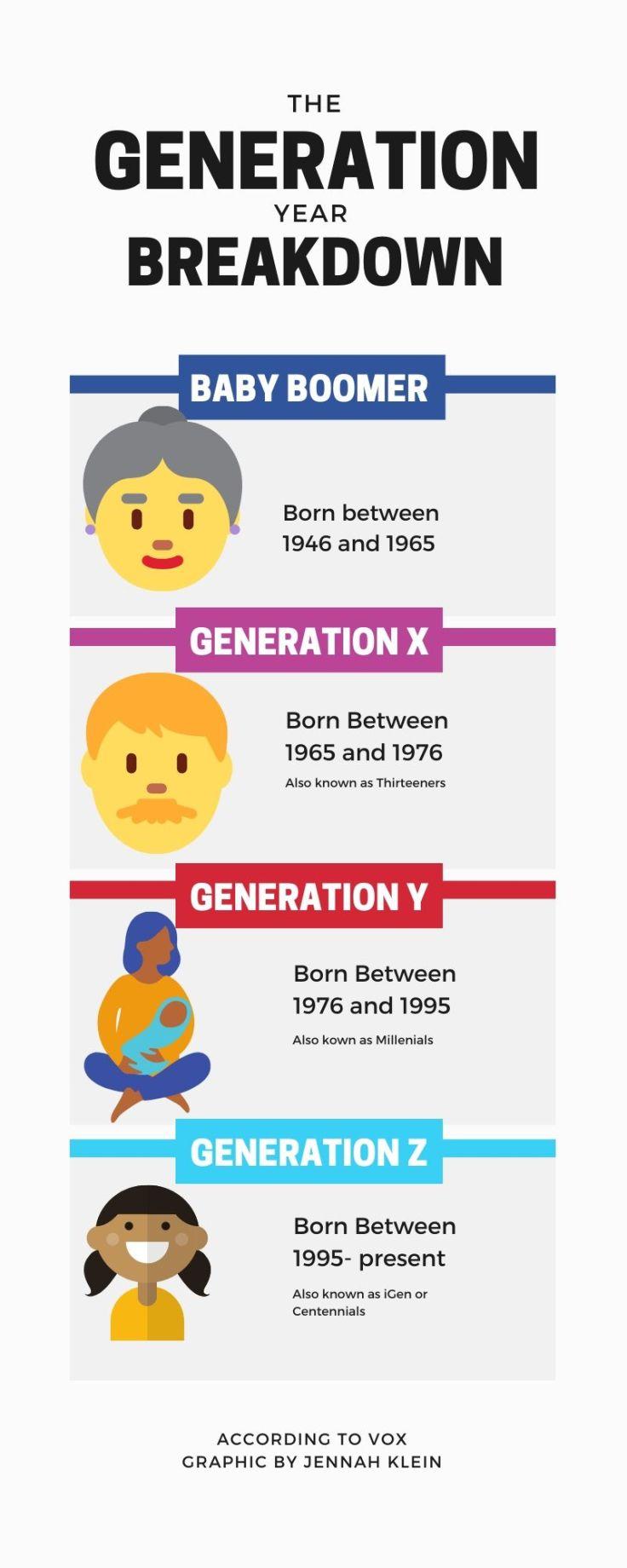 The generationbreakdown